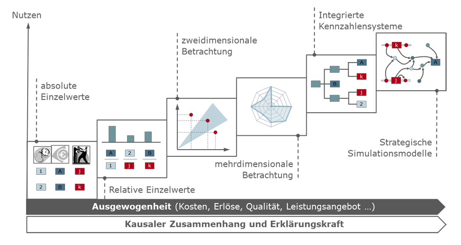 Kennzahlensysteme-Evolution